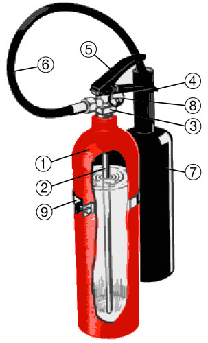 Hur fungerar en brandsläckare - Koldioxidsläckare i genomskärning